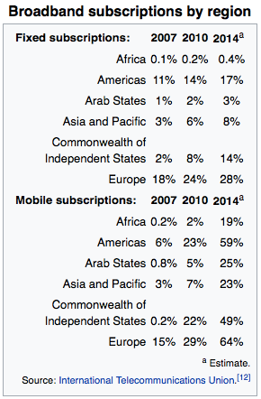 World mobile subscriptions - from Wikipedia - on Samuelpavin.com